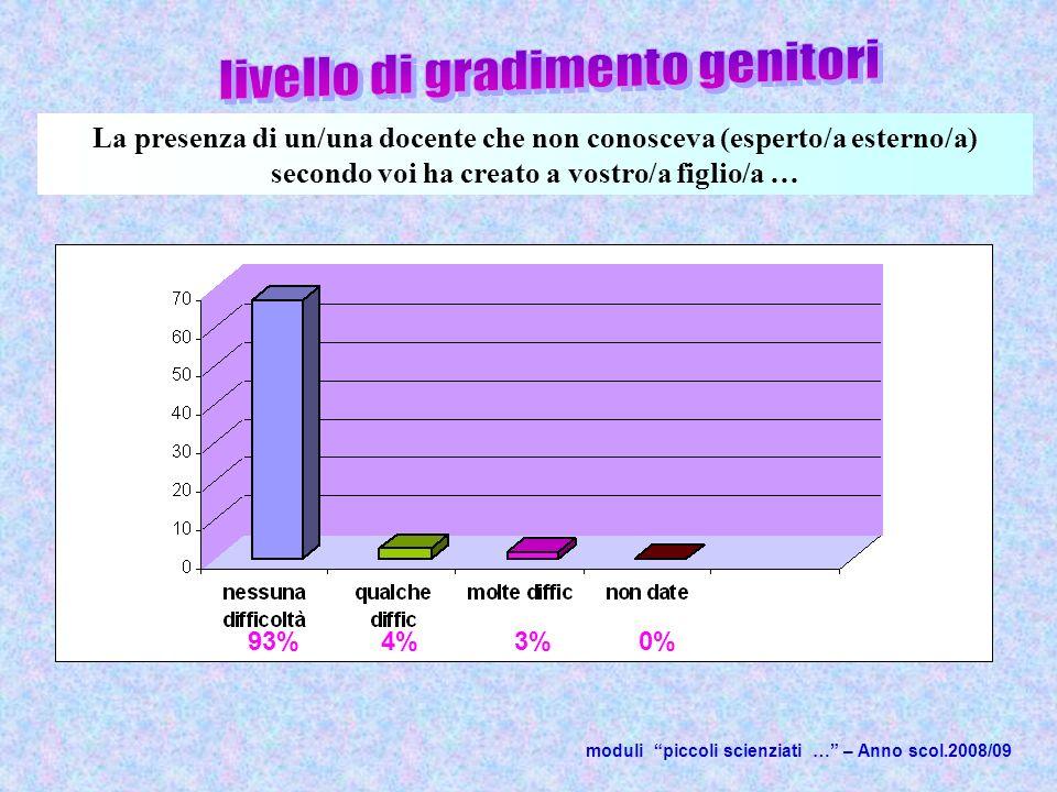 moduli piccoli scienziati … – Anno scol.2008/09 La presenza di un/una docente che non conosceva (esperto/a esterno/a) secondo voi ha creato a vostro/a figlio/a … 93%4%3%0%