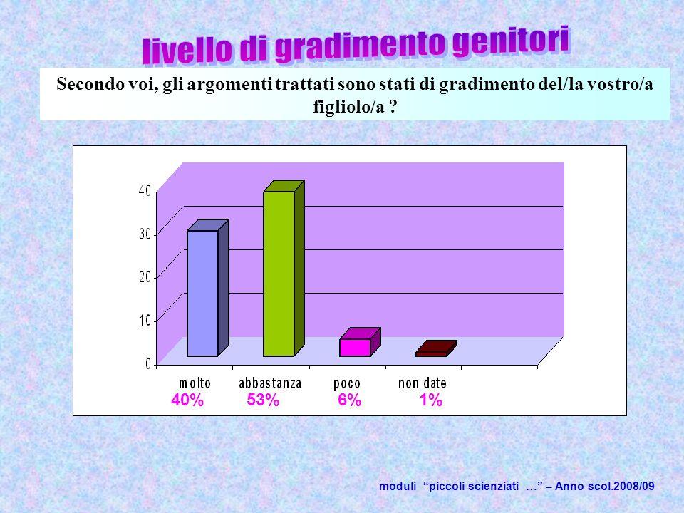 moduli piccoli scienziati … – Anno scol.2008/09 Secondo voi, gli argomenti trattati sono stati di gradimento del/la vostro/a figliolo/a .