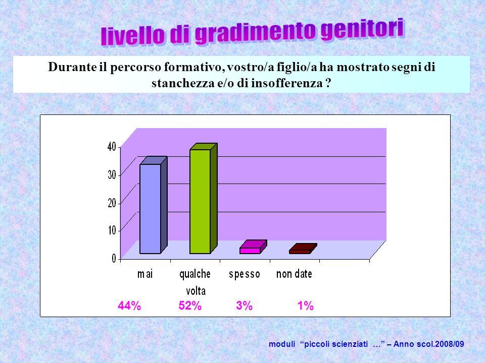 moduli piccoli scienziati … – Anno scol.2008/09 44% Durante il percorso formativo, vostro/a figlio/a ha mostrato segni di stanchezza e/o di insofferenza .