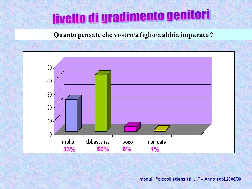 1% moduli piccoli scienziati … – Anno scol.2008/09 Quanto pensate che vostro/a figlio/a abbia imparato .
