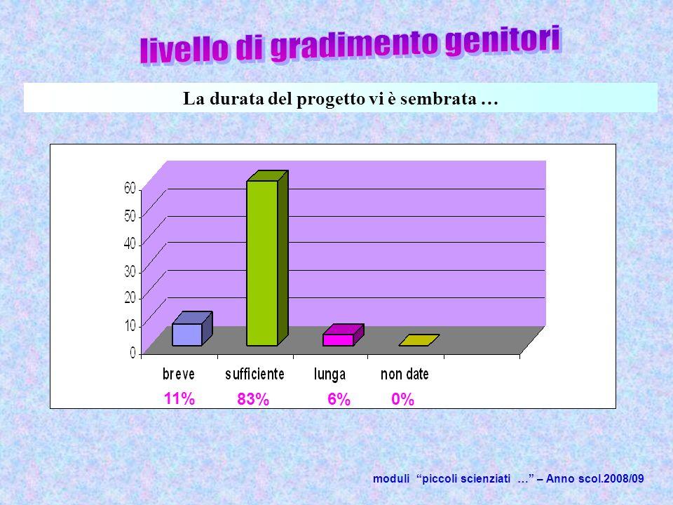 moduli piccoli scienziati … – Anno scol.2008/09 11% La durata del progetto vi è sembrata … 83%6%0%