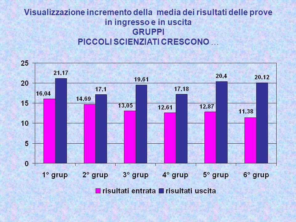 Visualizzazione incremento della media dei risultati delle prove in ingresso e in uscita GRUPPI PICCOLI SCIENZIATI CRESCONO …