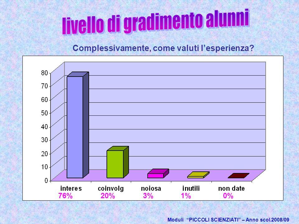 Moduli PICCOLI SCIENZIATI – Anno scol.2008/09 20% Complessivamente, come valuti lesperienza.