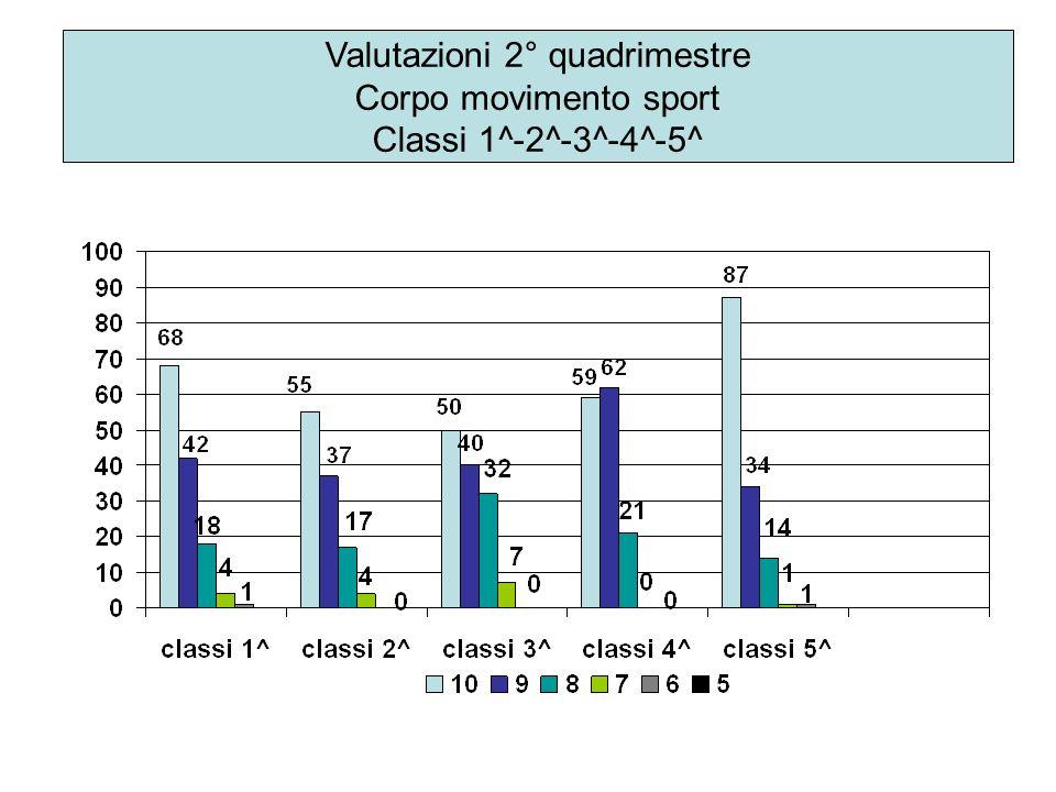 Valutazioni 2° quadrimestre Corpo movimento sport Classi 1^-2^-3^-4^-5^