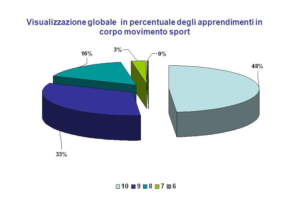 Visualizzazione globale in percentuale degli apprendimenti in corpo movimento sport