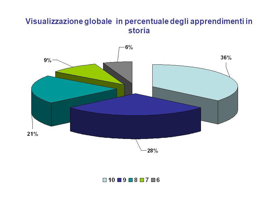 Visualizzazione globale in percentuale degli apprendimenti in storia