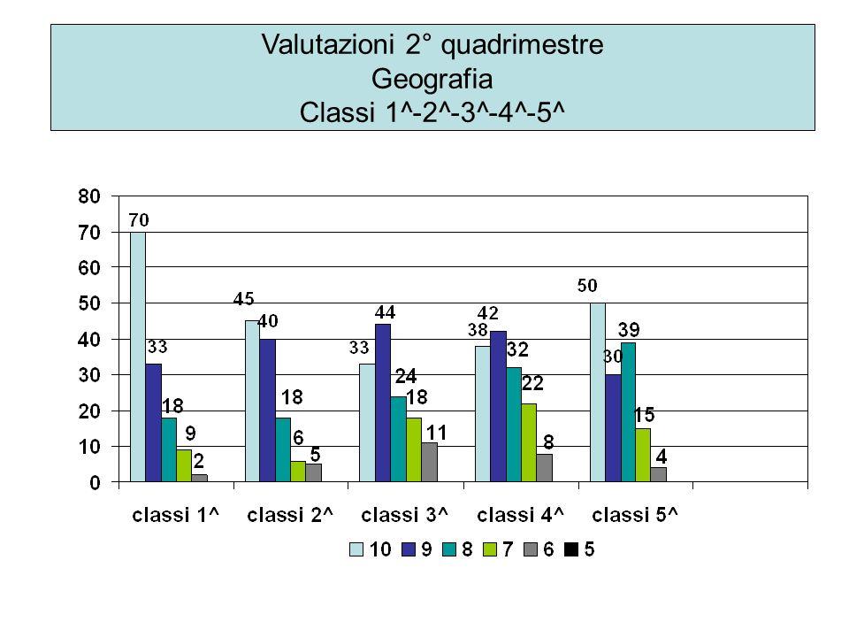 Valutazioni 2° quadrimestre Geografia Classi 1^-2^-3^-4^-5^