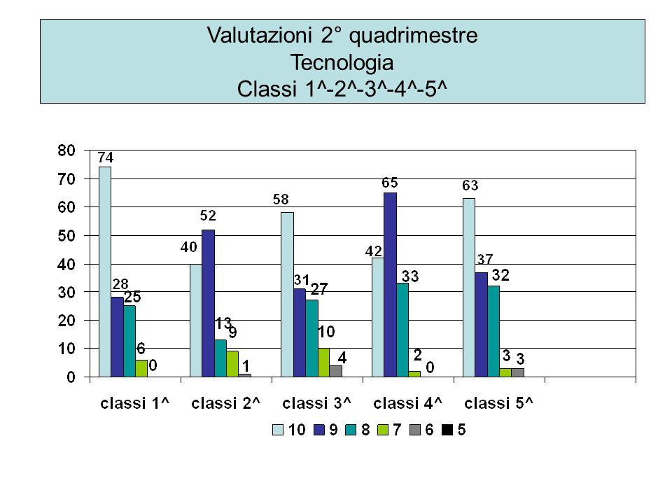Valutazioni 2° quadrimestre Tecnologia Classi 1^-2^-3^-4^-5^