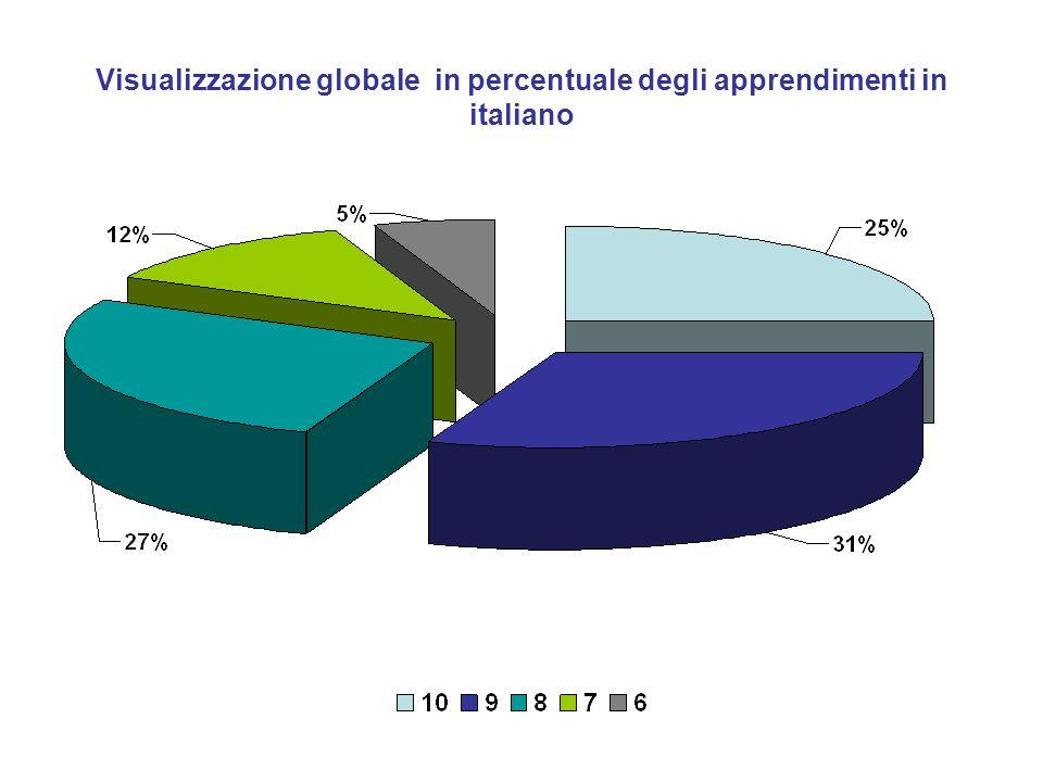 Visualizzazione globale in percentuale degli apprendimenti in italiano
