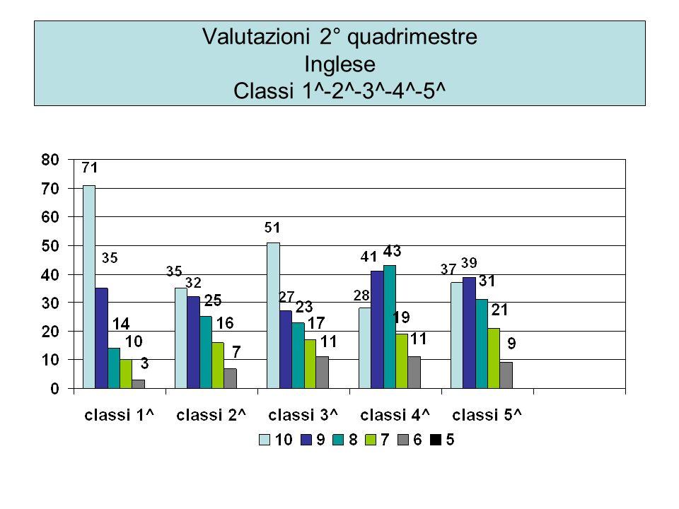 Valutazioni 2° quadrimestre Inglese Classi 1^-2^-3^-4^-5^