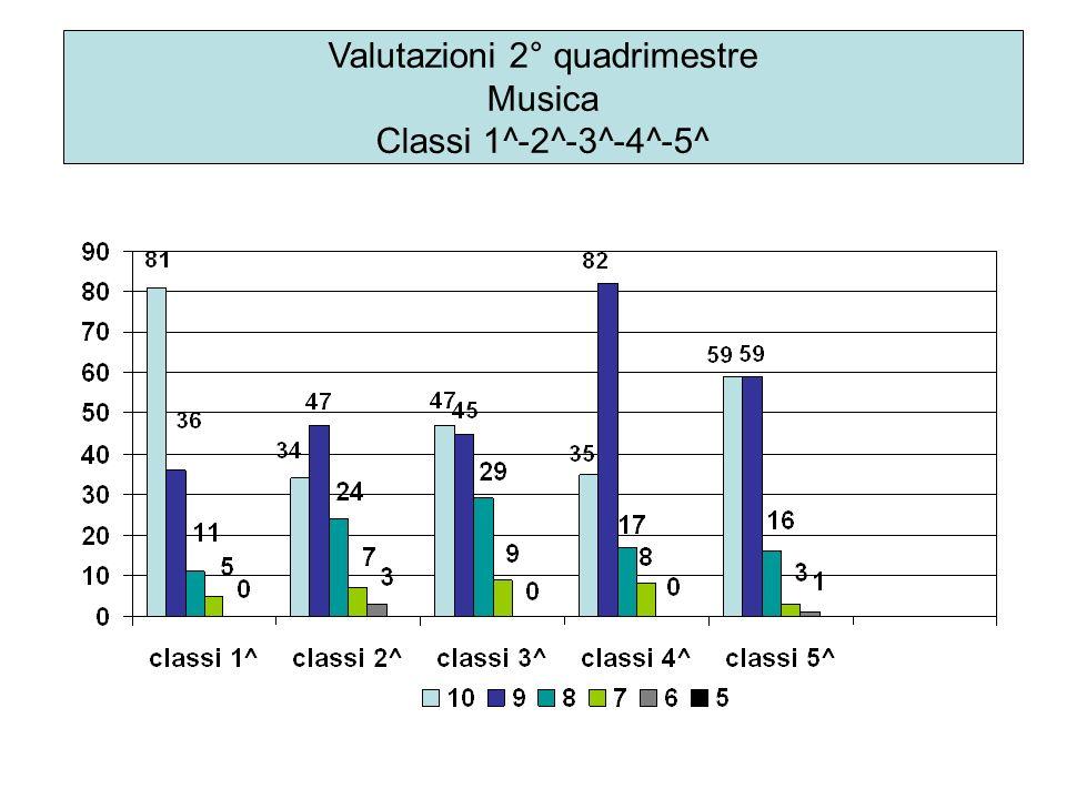 Valutazioni 2° quadrimestre Musica Classi 1^-2^-3^-4^-5^