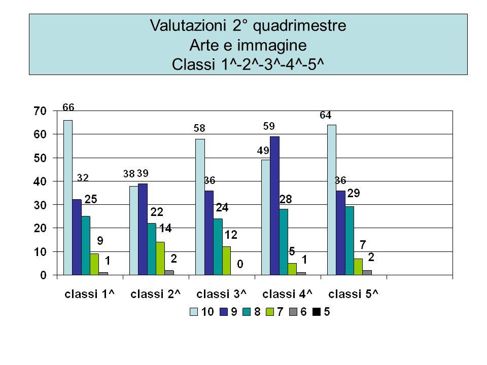 Valutazioni 2° quadrimestre Arte e immagine Classi 1^-2^-3^-4^-5^