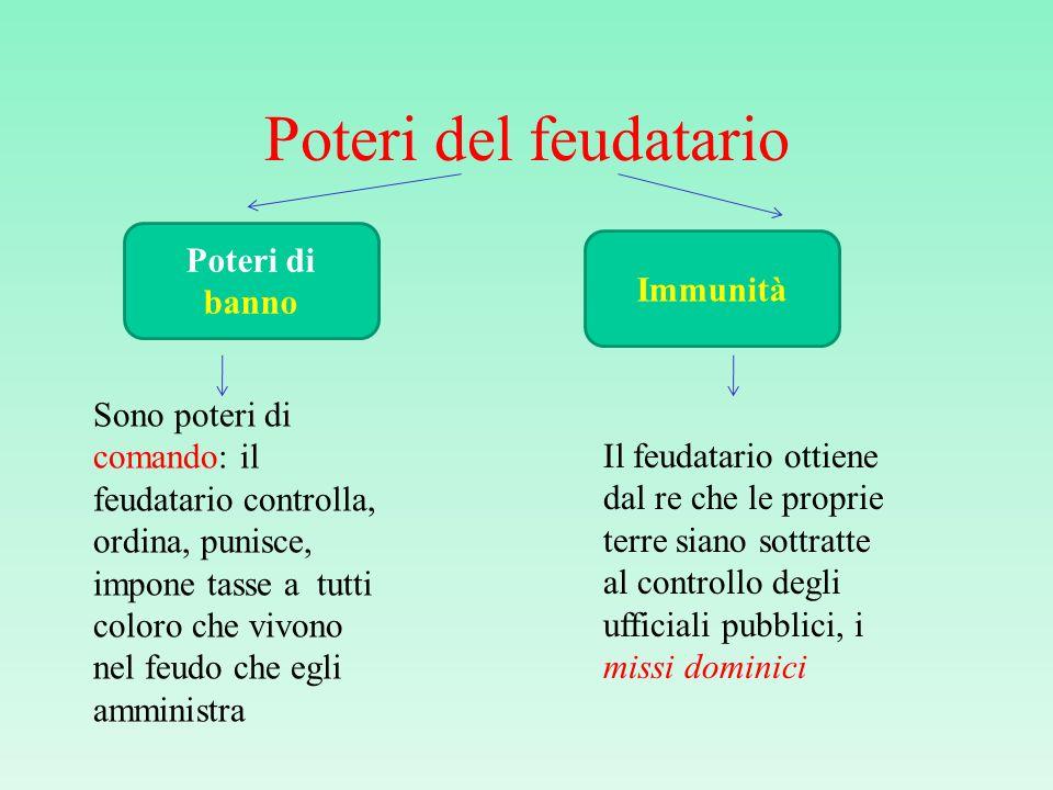 Poteri del feudatario Poteri di banno Immunità Sono poteri di comando: il feudatario controlla, ordina, punisce, impone tasse a tutti coloro che vivon