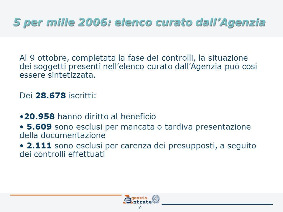 10 5 per mille 2006: elenco curato dallAgenzia Al 9 ottobre, completata la fase dei controlli, la situazione dei soggetti presenti nellelenco curato dallAgenzia può così essere sintetizzata.