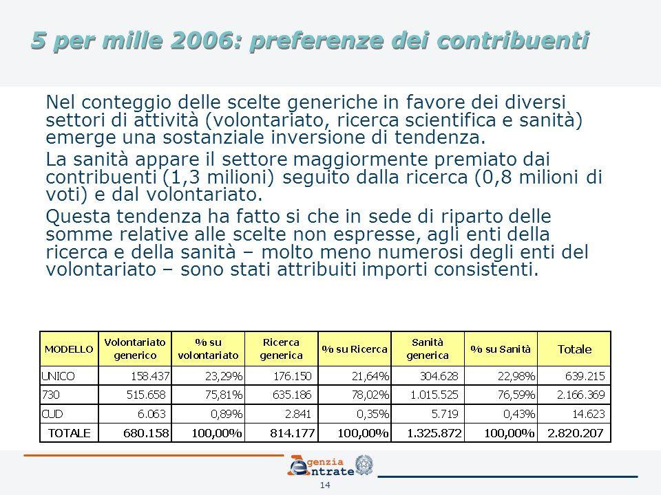 14 5 per mille 2006: preferenze dei contribuenti Nel conteggio delle scelte generiche in favore dei diversi settori di attività (volontariato, ricerca scientifica e sanità) emerge una sostanziale inversione di tendenza.
