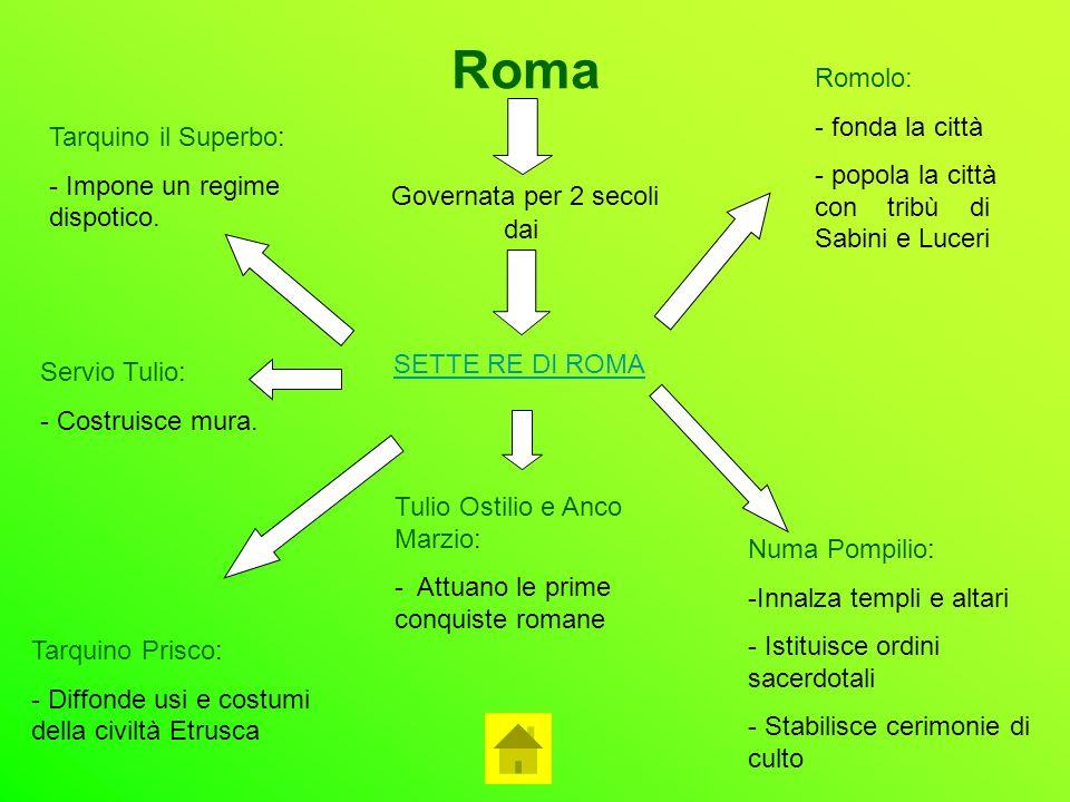 Roma Governata per 2 secoli SETTE RE DI ROMA dai Romolo: - fonda la città - popola la città con tribù di Sabini e Luceri Numa Pompilio: -Innalza templ