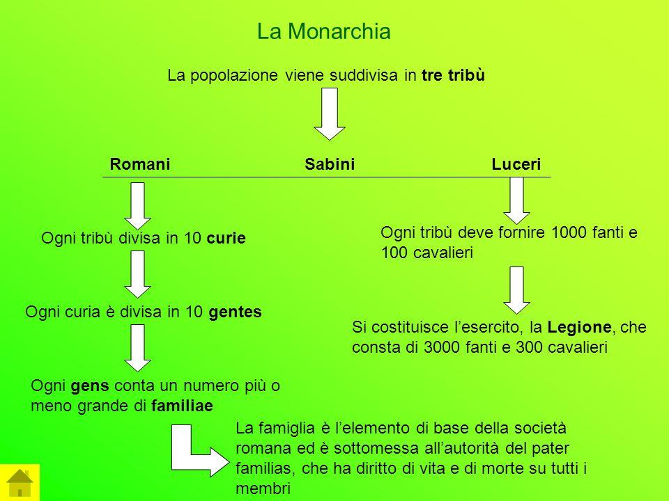 La Monarchia La popolazione viene suddivisa in tre tribù RomaniSabiniLuceri Ogni tribù divisa in 10 curie Ogni curia è divisa in 10 gentes Ogni gens c