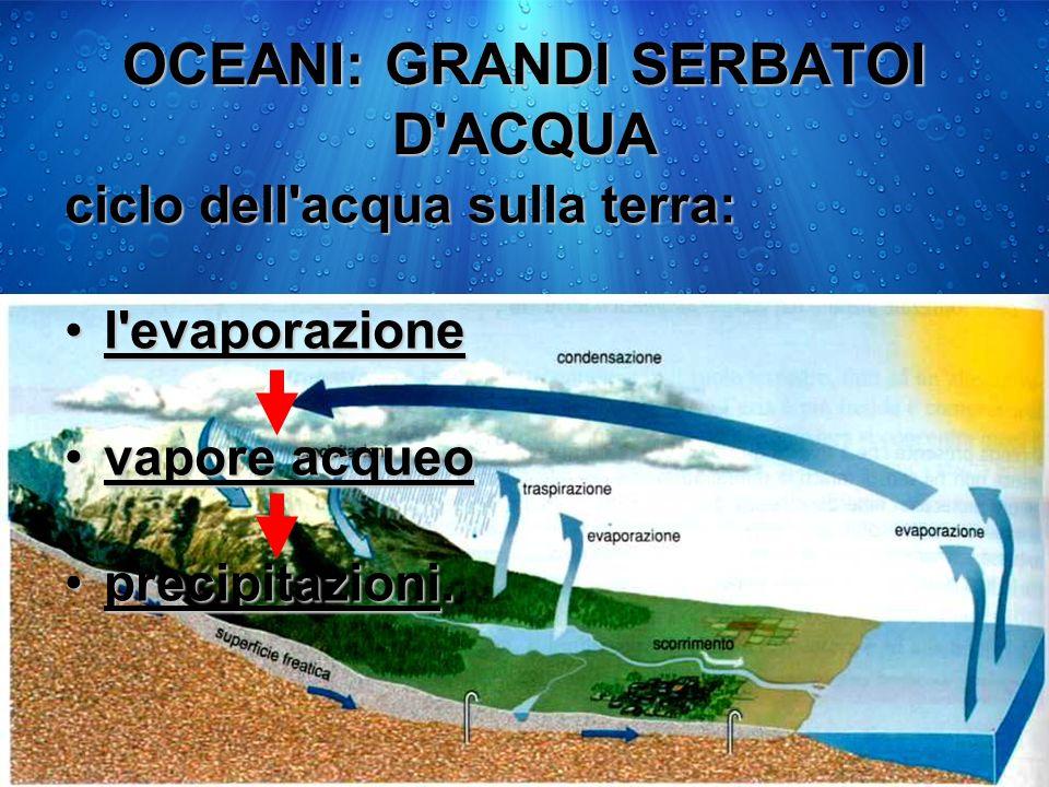 OCEANI: GRANDI SERBATOI D'ACQUA ciclo dell'acqua sulla terra: l'evaporazionel'evaporazione vapore acqueovapore acqueo precipitazioni.precipitazioni.