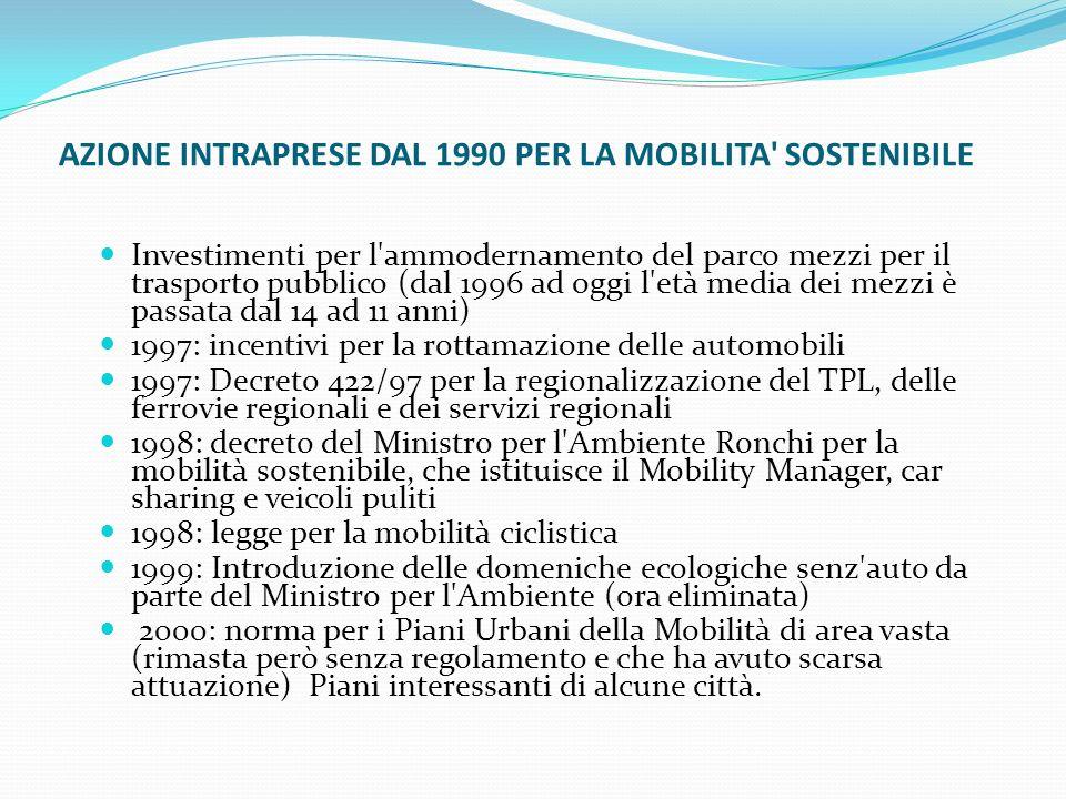 AZIONE INTRAPRESE DAL 1990 PER LA MOBILITA SOSTENIBILE Investimenti per l ammodernamento del parco mezzi per il trasporto pubblico (dal 1996 ad oggi l età media dei mezzi è passata dal 14 ad 11 anni) 1997: incentivi per la rottamazione delle automobili 1997: Decreto 422/97 per la regionalizzazione del TPL, delle ferrovie regionali e dei servizi regionali 1998: decreto del Ministro per l Ambiente Ronchi per la mobilità sostenibile, che istituisce il Mobility Manager, car sharing e veicoli puliti 1998: legge per la mobilità ciclistica 1999: Introduzione delle domeniche ecologiche senz auto da parte del Ministro per l Ambiente (ora eliminata) 2000: norma per i Piani Urbani della Mobilità di area vasta (rimasta però senza regolamento e che ha avuto scarsa attuazione) Piani interessanti di alcune città.