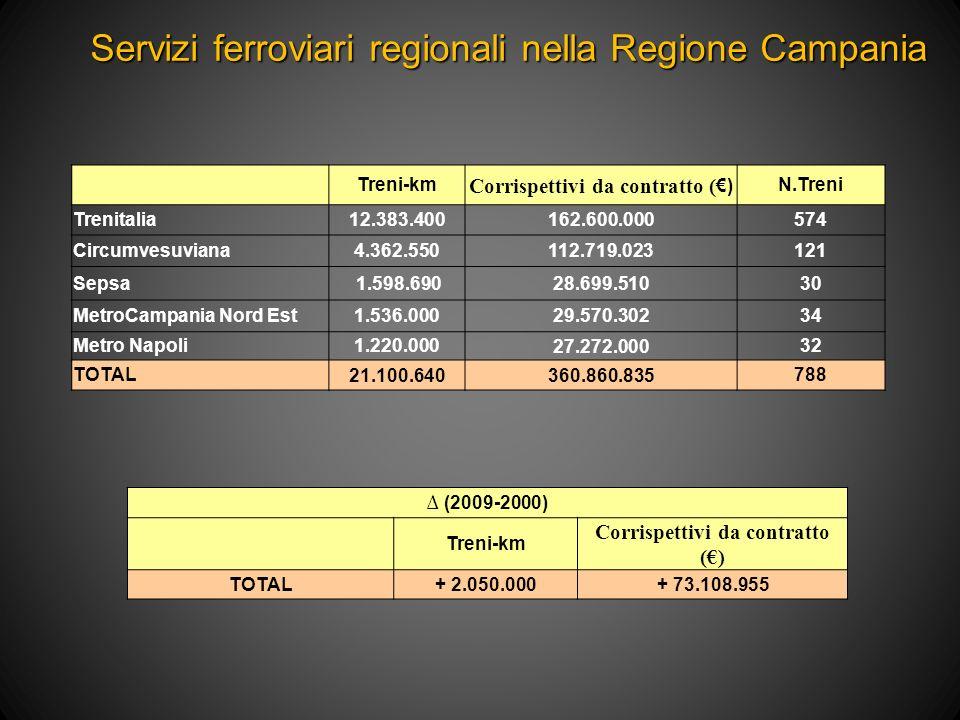 Treni-km Corrispettivi da contratto ( ) N.Treni Trenitalia12.383.400162.600.000574 Circumvesuviana4.362.550112.719.023121 Sepsa 1.598.69028.699.51030 MetroCampania Nord Est1.536.00029.570.30234 Metro Napoli1.220.00027.272.00032 TOTAL21.100.640360.860.835788 (2009-2000) Treni-km Corrispettivi da contratto () TOTAL+ 2.050.000+ 73.108.955 Servizi ferroviari regionali nella Regione Campania
