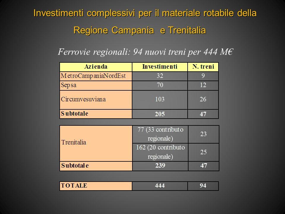 Investimenti complessivi per il materiale rotabile della Investimenti complessivi per il materiale rotabile della Regione Campania e Trenitalia Ferrovie regionali: 94 nuovi treni per 444 M