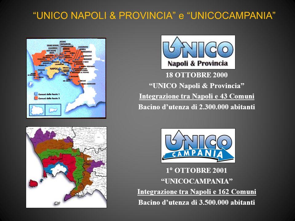 18 OTTOBRE 2000 UNICO Napoli & Provincia Integrazione tra Napoli e 43 Comuni Bacino dutenza di 2.300.000 abitanti 1° OTTOBRE 2001 UNICOCAMPANIA Integrazione tra Napoli e 162 Comuni Bacino dutenza di 3.500.000 abitanti UNICO NAPOLI & PROVINCIA e UNICOCAMPANIA