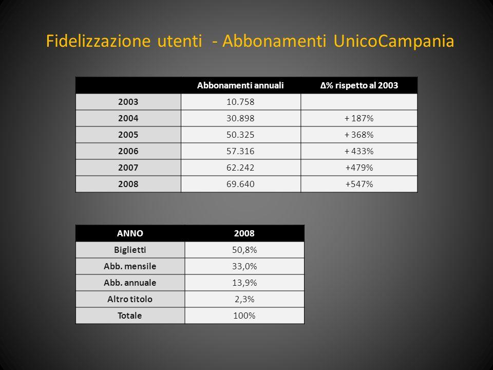 Fidelizzazione utenti - Abbonamenti UnicoCampania ANNO2008 Biglietti50,8% Abb.