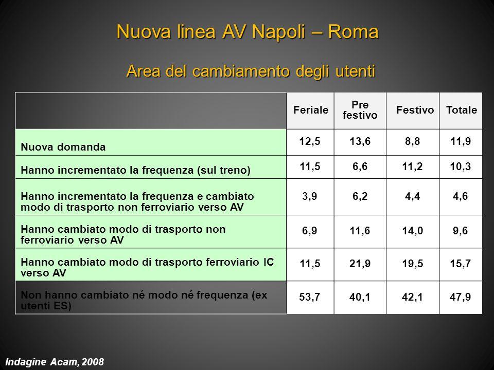 Pax/anno sulla rete ferroviaria a Napoli (2008 – 2000) : +75% Pax/anno sulla rete ferroviaria regionale (2008 – 2000) : +40% Quota modale trasporto pubblico Napoli: 42,9% (+11% rispetto al 1996) Media città italiane: 27,7% - 110 ktep/anno; - 250.000 t/annoCO2 una riduzione del 4% consumi ed emissioni da strada) Risultati sullincremento dei passeggeri sui servizi ferroviari regionali in Campania 2000-2008 Tasso di motorizzazione (auto per abitante) (2008 – 2000) Napoli: -6% (2008 – 2000) media città italiane: 1,2%