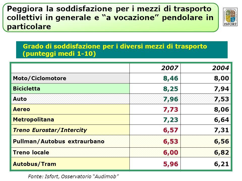 Grado di soddisfazione per i diversi mezzi di trasporto (punteggi medi 1-10) 20072004 Moto/Ciclomotore8,468,00 Bicicletta8,257,94 Auto7,967,53 Aereo7,738,06 Metropolitana7,236,64 Treno Eurostar/Intercity6,577,31 Pullman/Autobus extraurbano6,536,56 Treno locale6,006,82 Autobus/Tram5,966,21 Fonte: Isfort, Osservatorio Audimob Peggiora la soddisfazione per i mezzi di trasporto collettivi in generale e a vocazione pendolare in particolare