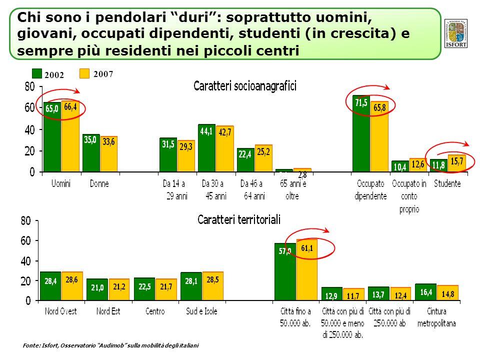 Fonte: Isfort, Osservatorio Audimob sulla mobilità degli italiani 2002 2007 Chi sono i pendolari duri: soprattutto uomini, giovani, occupati dipendenti, studenti (in crescita) e sempre più residenti nei piccoli centri