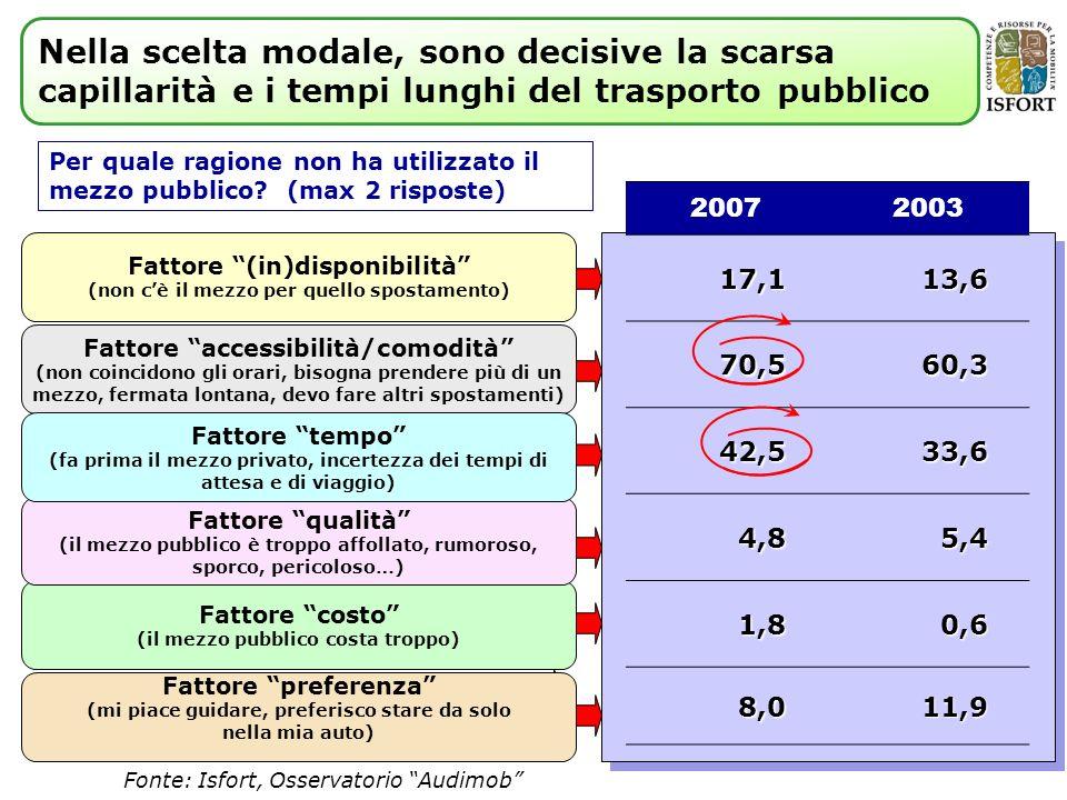 2007200317,113,6 70,560,3 42,533,6 4,85,4 1,80,6 8,011,9 Fattore costo (il mezzo pubblico costa troppo) Per quale ragione non ha utilizzato il mezzo pubblico.