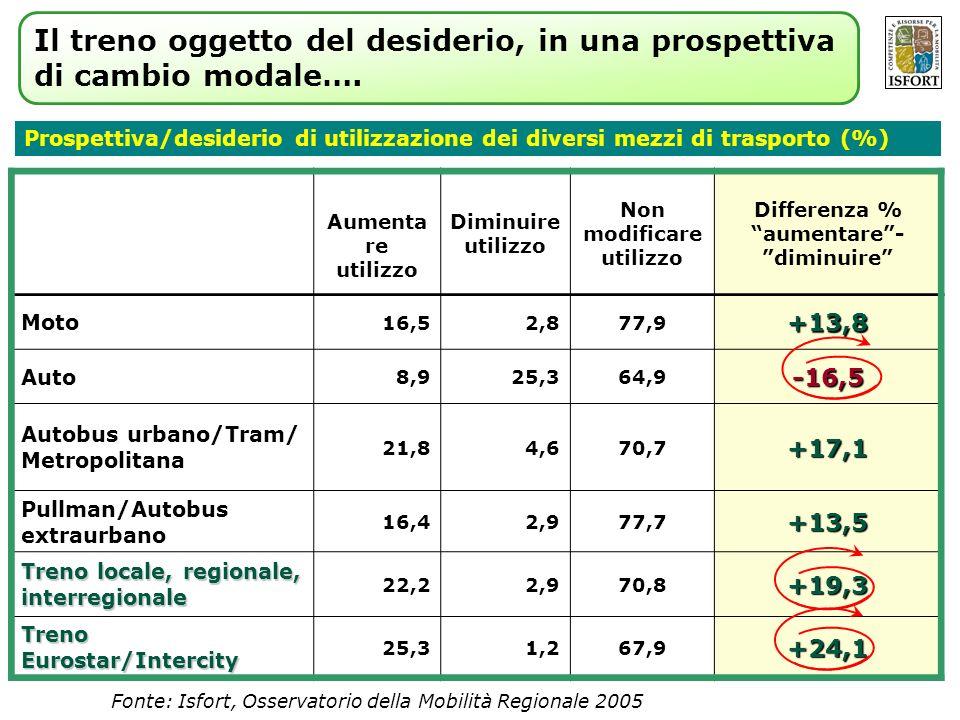 Fonte: Isfort, Osservatorio della Mobilità Regionale 2005 Prospettiva/desiderio di utilizzazione dei diversi mezzi di trasporto (%) Aumenta re utilizz