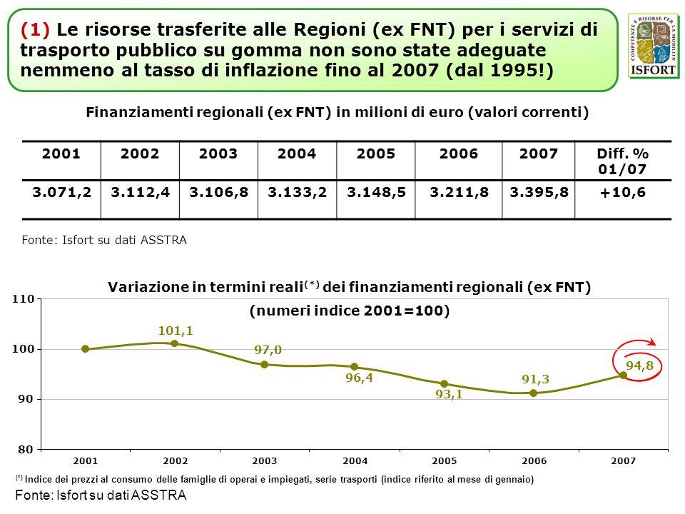 Variazione in termini reali (*) dei finanziamenti regionali (ex FNT) (numeri indice 2001=100) Fonte: Isfort su dati ASSTRA (*) Indice dei prezzi al co