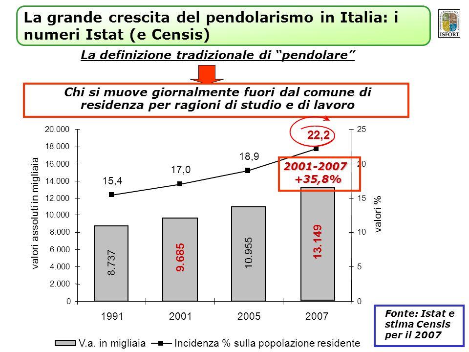 La definizione tradizionale di pendolare Chi si muove giornalmente fuori dal comune di residenza per ragioni di studio e di lavoro La grande crescita del pendolarismo in Italia: i numeri Istat (e Censis) 8.737 9.685 10.955 13.149 15,4 17,0 18,9 22,2 0 2.000 4.000 6.000 8.000 10.000 12.000 14.000 16.000 18.000 20.000 1991200120052007 valori assoluti in migliaia 0 5 10 15 20 25 valori % V.a.