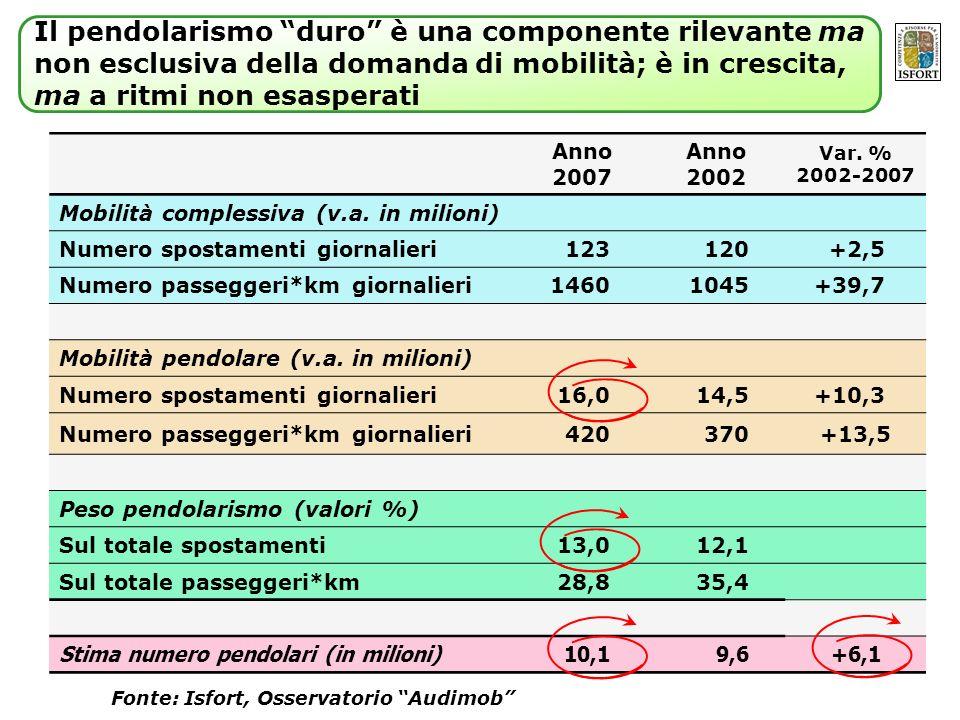 Anno 2007 Anno 2002 Var. % 2002-2007 Mobilità complessiva (v.a. in milioni) Numero spostamenti giornalieri123120+2,5 Numero passeggeri*km giornalieri1