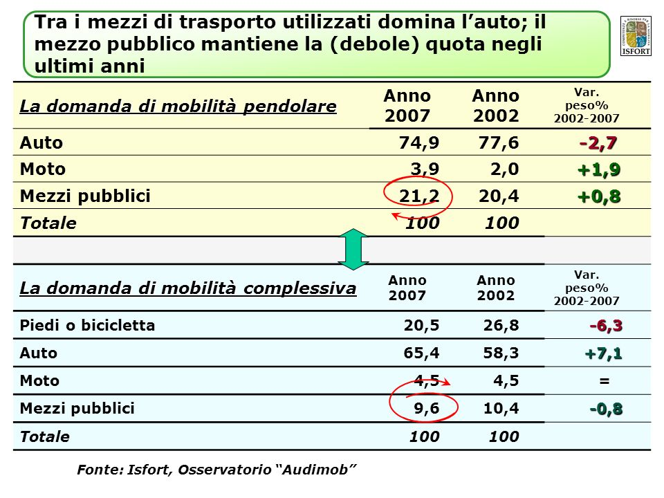 La domanda di mobilità pendolare Anno 2007 Anno 2002 Var. peso% 2002-2007 Auto74,977,6 -2,7 -2,7 Moto3,92,0 +1,9 +1,9 Mezzi pubblici21,220,4 +0,8 +0,8