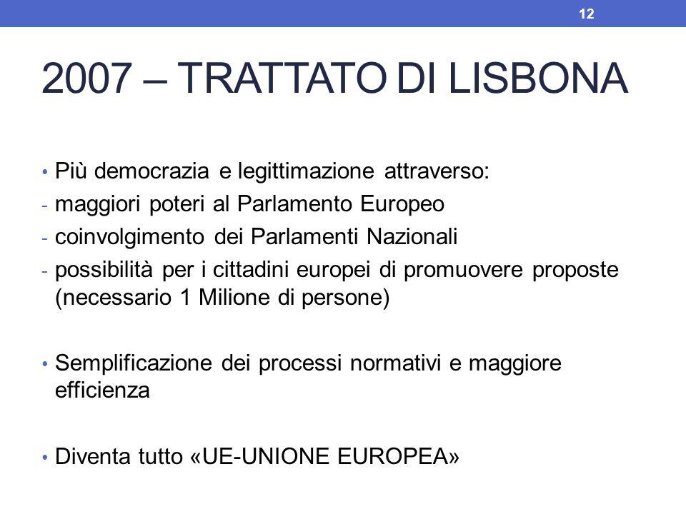 2007 – TRATTATO DI LISBONA Più democrazia e legittimazione attraverso: - maggiori poteri al Parlamento Europeo - coinvolgimento dei Parlamenti Naziona