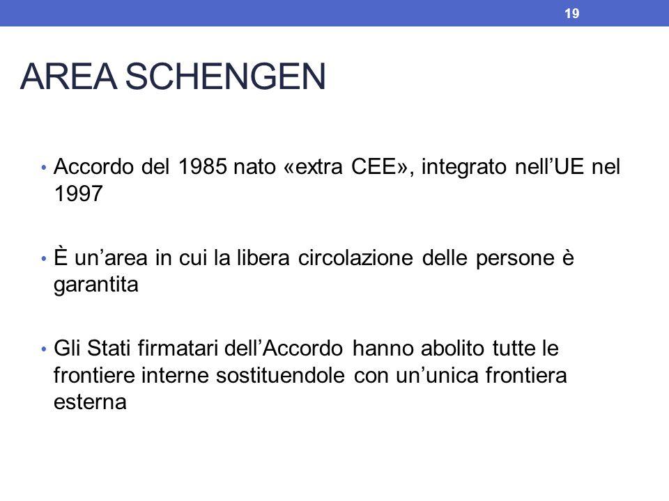 AREA SCHENGEN Accordo del 1985 nato «extra CEE», integrato nellUE nel 1997 È unarea in cui la libera circolazione delle persone è garantita Gli Stati