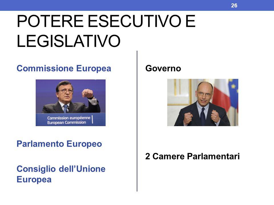 POTERE ESECUTIVO E LEGISLATIVO Commissione Europea Parlamento Europeo Consiglio dellUnione Europea Governo 2 Camere Parlamentari 26