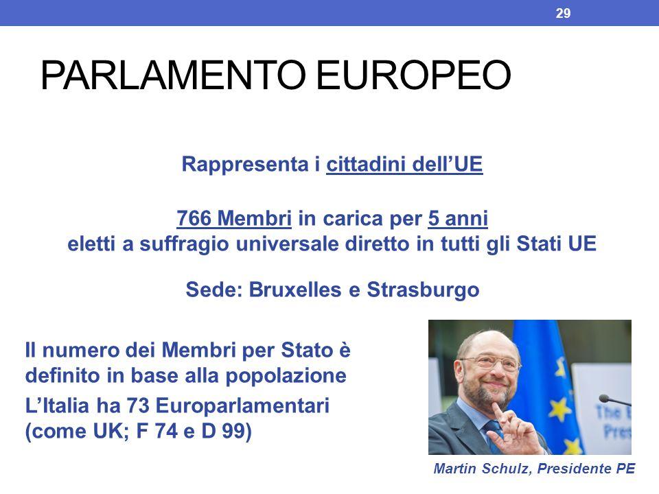 PARLAMENTO EUROPEO Rappresenta i cittadini dellUE 766 Membri in carica per 5 anni eletti a suffragio universale diretto in tutti gli Stati UE Sede: Br