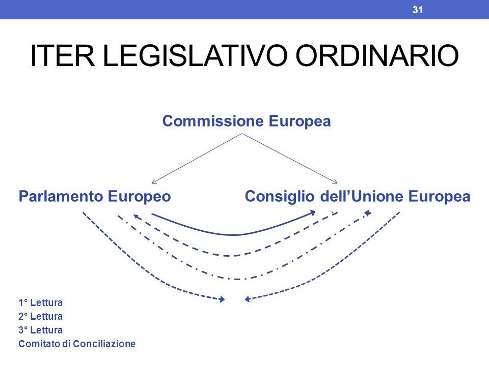 ITER LEGISLATIVO ORDINARIO Commissione Europea Parlamento Europeo Consiglio dellUnione Europea 1° Lettura 2° Lettura 3° Lettura Comitato di Conciliazi