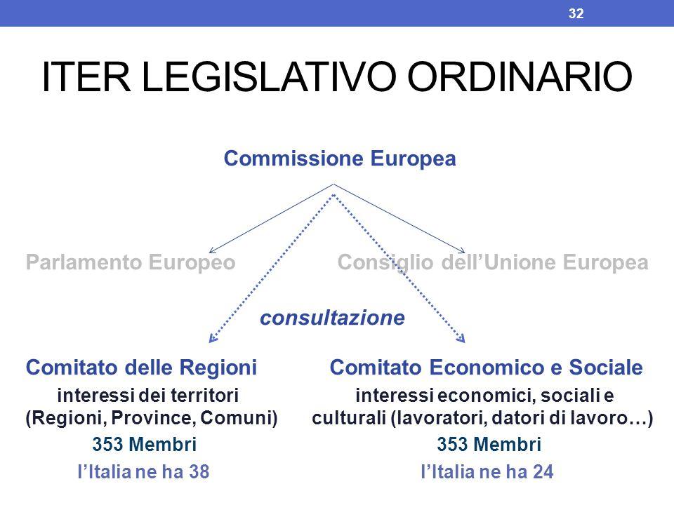 ITER LEGISLATIVO ORDINARIO Commissione Europea Parlamento Europeo Consiglio dellUnione Europea consultazione Comitato delle Regioni Comitato Economico
