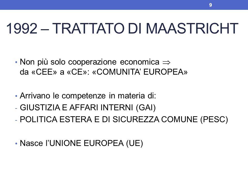 1992 – TRATTATO DI MAASTRICHT Non più solo cooperazione economica da «CEE» a «CE»: «COMUNITA EUROPEA» Arrivano le competenze in materia di: - GIUSTIZI