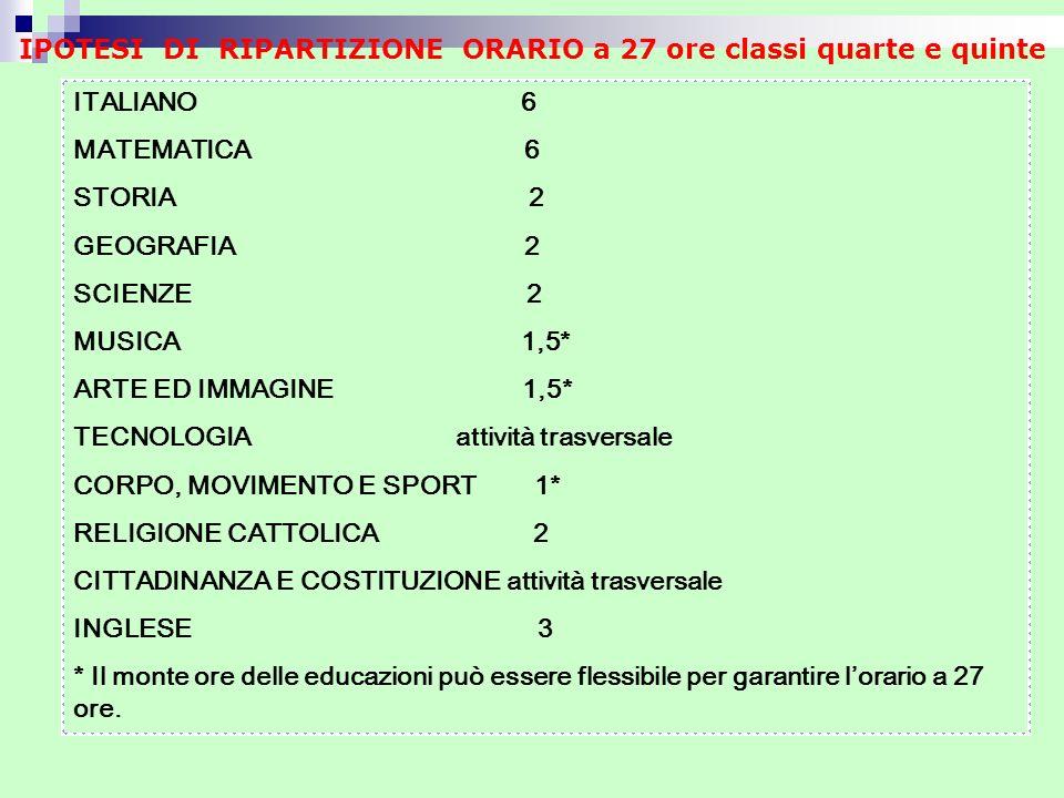 ITALIANO 6 MATEMATICA 6 STORIA 2 GEOGRAFIA 2 SCIENZE 2 MUSICA 1,5* ARTE ED IMMAGINE 1,5* TECNOLOGIA attività trasversale CORPO, MOVIMENTO E SPORT 1* R