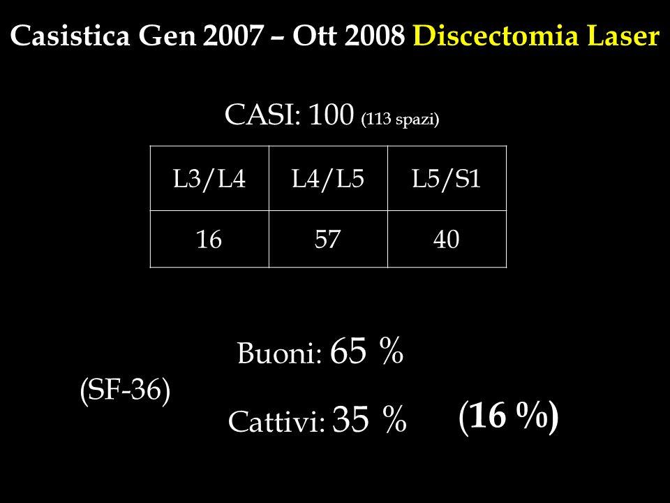 L3/L4L4/L5L5/S1 165740 Casistica Gen 2007 – Ott 2008 Discectomia Laser CASI: 100 (113 spazi) (SF-36) Buoni: 65 % ( 16 %) Cattivi: 35 %
