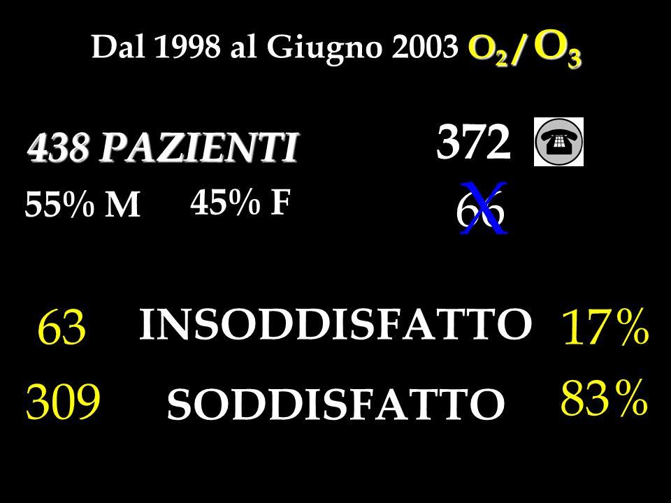 O 2 / O 3 Dal 1998 al Giugno 2003 O 2 / O 3 438 PAZIENTI 55% M 372 66 X 45% F INSODDISFATTO SODDISFATTO 17% 83% 63 309