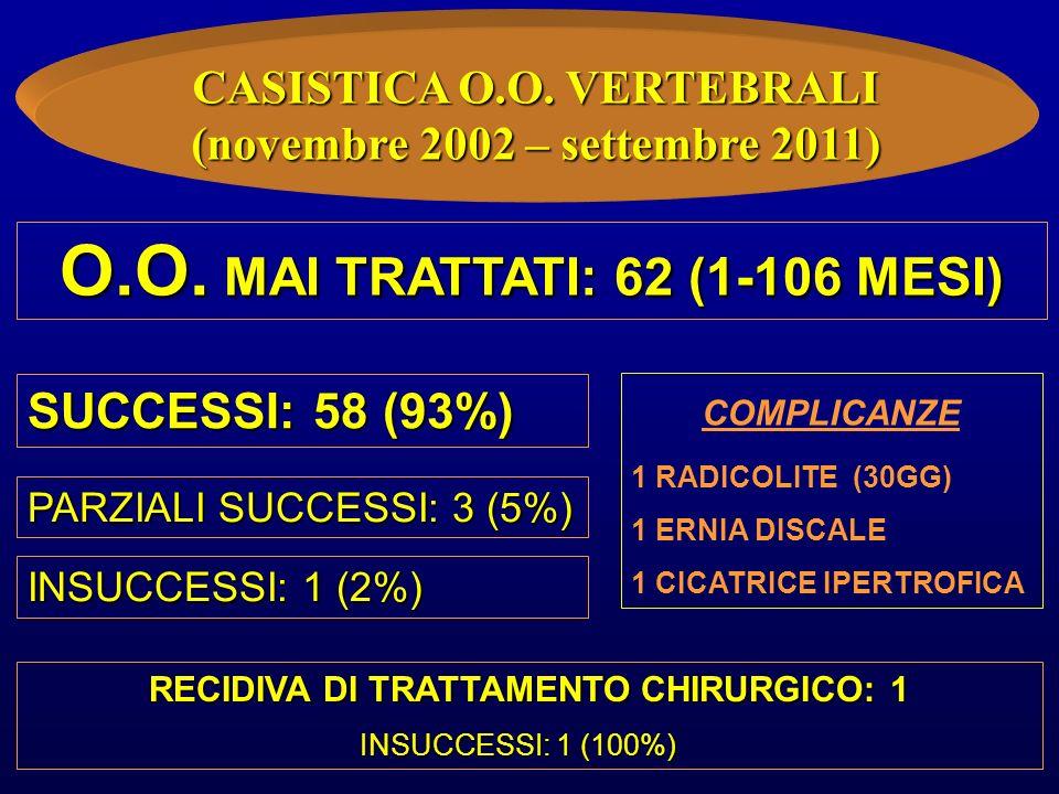 CASISTICA O.O. VERTEBRALI (novembre 2002 – settembre 2011) O.O. MAI TRATTATI: 62 (1-106 MESI) SUCCESSI: 58 (93%) INSUCCESSI: 1 (2%) COMPLICANZE 1 RADI