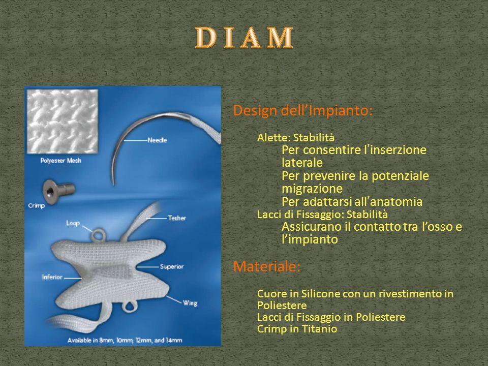 Design dellImpianto: Alette: Stabilità Per consentire linserzione laterale Per prevenire la potenziale migrazione Per adattarsi allanatomia Lacci di F