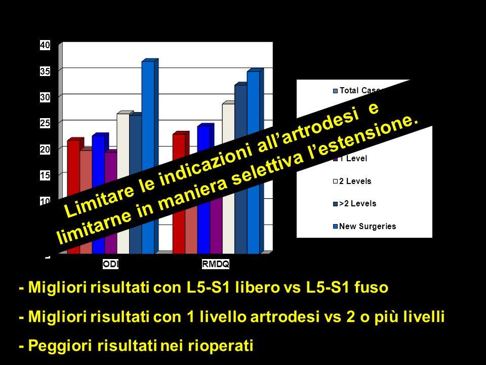 Sintesi Rigida/Artrodesi - Migliori risultati con L5-S1 libero vs L5-S1 fuso - Migliori risultati con 1 livello artrodesi vs 2 o più livelli - Peggiori risultati nei rioperati Limitare le indicazioni allartrodesi e limitarne in maniera selettiva lestensione.