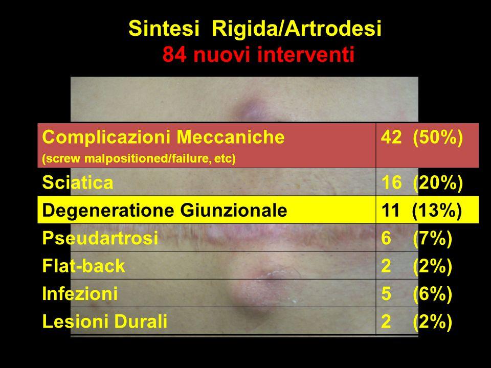 Sintesi Rigida/Artrodesi 84 nuovi interventi Complicazioni Meccaniche (screw malpositioned/failure, etc) 42 (50%) Sciatica16 (20%) Degeneratione Giunzionale11 (13%) Pseudartrosi6 (7%) Flat-back2 (2%) Infezioni5 (6%) Lesioni Durali2 (2%)